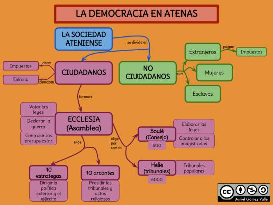 Resultado de imagen para democracia en atenas
